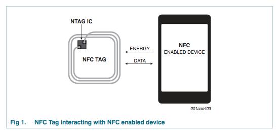 NXP推出新一代NFC芯片NTAG21x系列