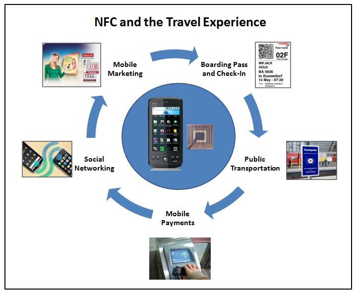 NFC-Experience