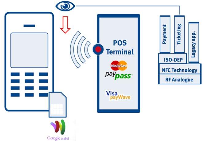 整理NFC技术的基础知识