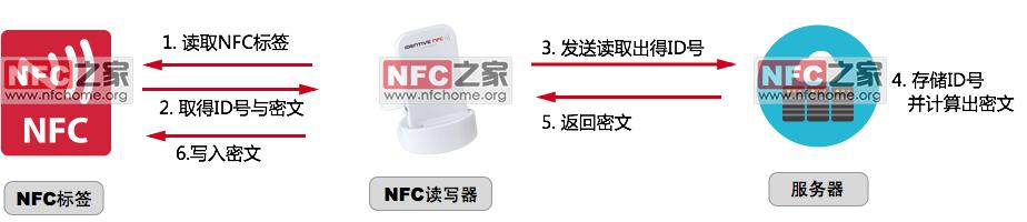 nfc标签写入流程-shui
