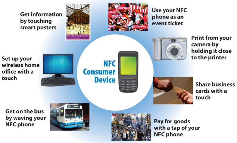 移动支付之外 NFC 六大领域应用
