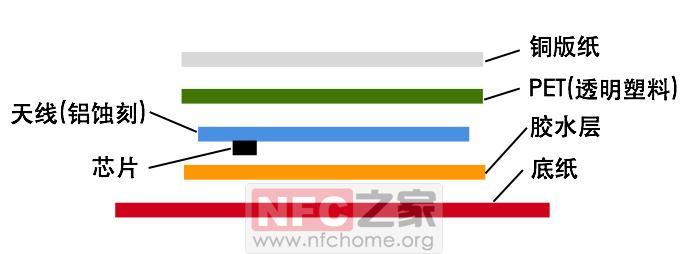 铜版纸NFC标签物理结构图