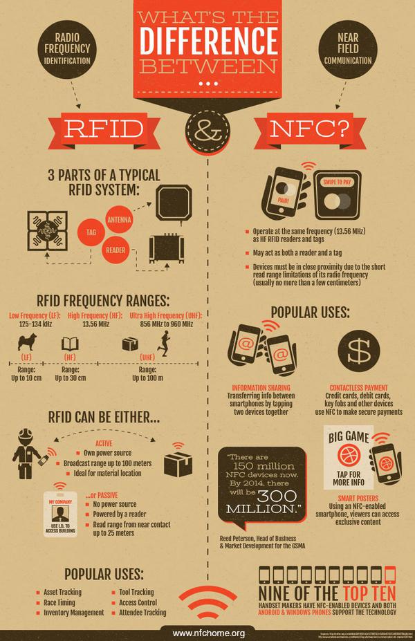 用一张图来说清楚NFC与RFID的区别